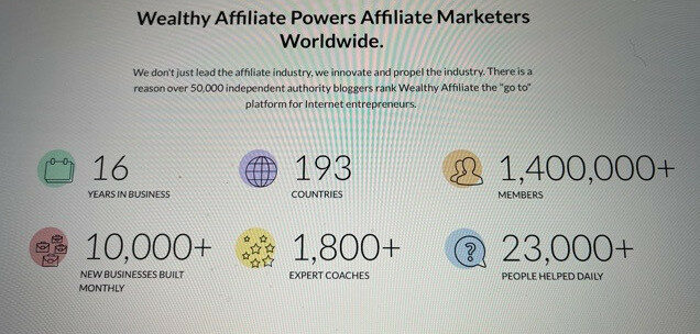 Wealthy Affiliate Powers Affiliate Marketers Worldwide. 16 Years in the business, 193 countries, 1,400,000+ members, 10,000 new businesses built monthly, 1,800 + Expert coaches and 23,000 people helped daily.