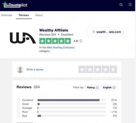 Trust Pilot review of Wealthy Affiliate. 4.8 star rating 91% Excellent.